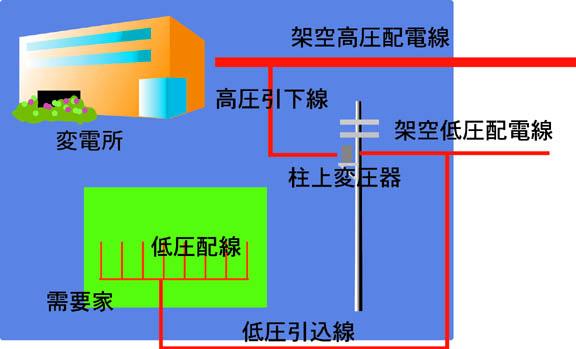 低圧配電用電線・ケーブル (1)架空低圧配線用電線 屋外用ビニル電線(... 一般社団法人 電線