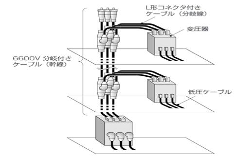 その他の電線/ビル内配線 | 電線の基礎知識 | 一般社団法人 電線総合 ...